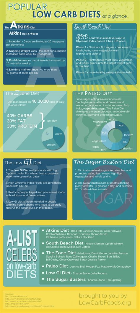 Dieting You The 5 Factor Diet by The Bacon Factor Low Carb Diet Plans For Weight Loss