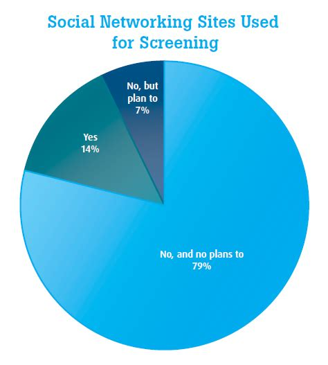 Social Background Check The Evolving Practice Of Social Media Background Screening Employment Background