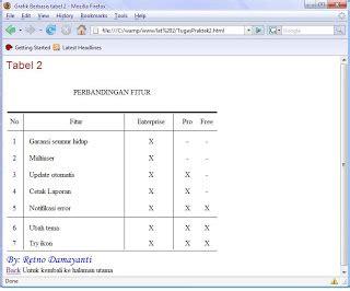 membuat tabel kode html retno s blog membuat tabel menggunakan html