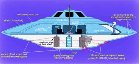 Elektromagnetika Teknologi ufo mengungkap kontruksi piring terbang ufo