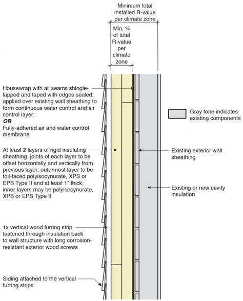 exterior basement wall insulation 100 basement wall construction the spradling home