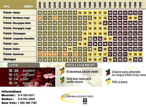 Calendrier Des Millesimes Aime N Aime Pas Tableaux Des Mill 233 Simes 1998 2008