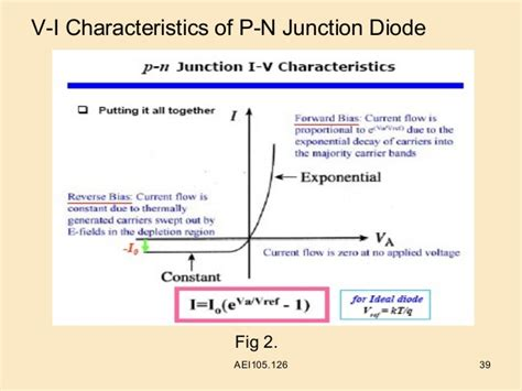 vi characteristics of pn junction diode types of semiconductors