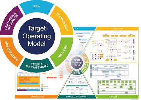 business operating model template 95 best business operating model images on