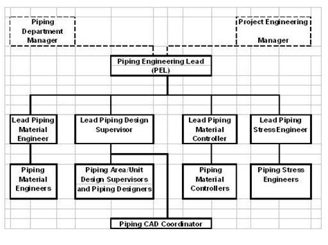 piping layout engineer job description design engineer job description software engineer job