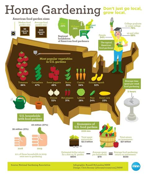 infographic home gardening in the u s mnn mother