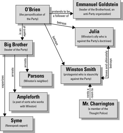 george orwell biography handout character map