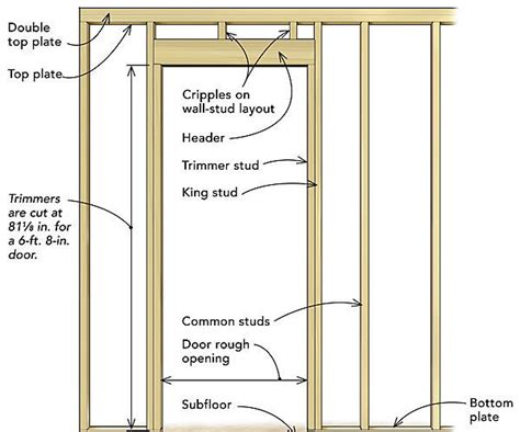 Door Framing by Frame A Door Opening Homebuilding