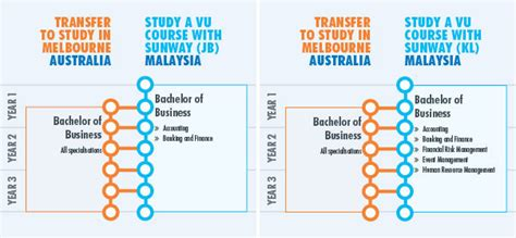 Part Time Mba In Johor Bahru by Sunway College Melbourne Australia