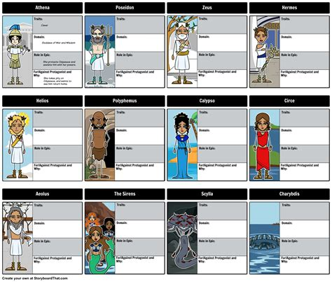themes in book 4 of the odyssey homer odyssey character map there are so many
