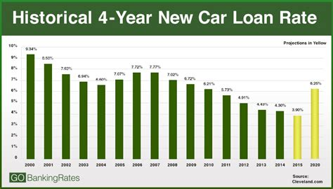 current interest rates on home loans savings car loans 2015 interest rate projections here s how rates will