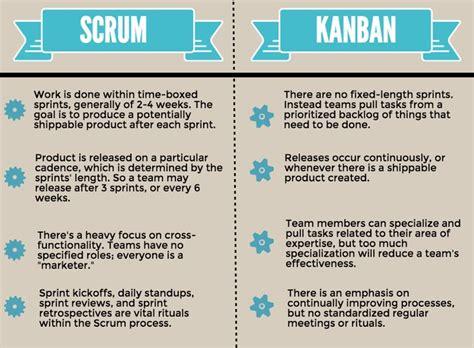 design kanban meaning 1401 best lean six sigma images on pinterest lean six