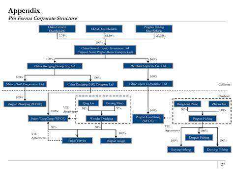 chart deutsche bank appendix