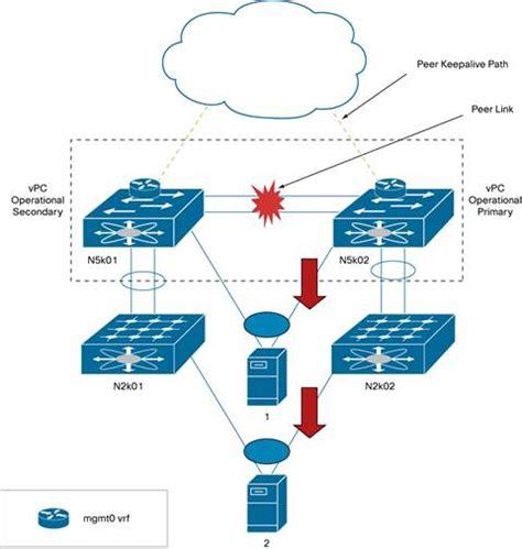 design lead meaning cisco nx os software virtual portchannel fundamental