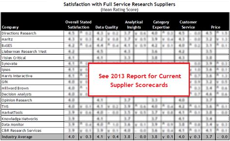 Vendor Report Card Template by 2013 Market Research Supplier Satisfaction Survey