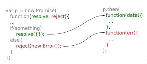 javascript pattern promise execution sequence of a react component s lifecycle