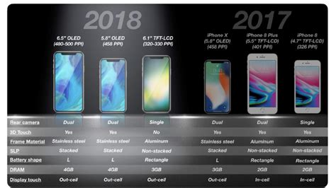 more details on the 2018 iphone lineup revealed by reliable apple analyst hardwarezone sg