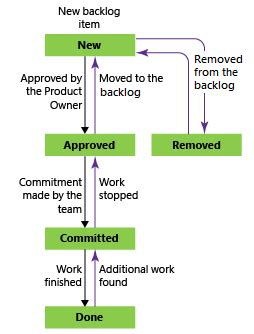 Scrum Process Work Items Types Workflow Azure Boards And Tfs Microsoft Docs Work Intake Process Template