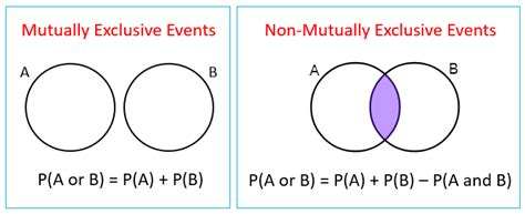 mutually exclusive venn diagram mutually exclusive events solutions exles