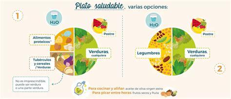 el metodo del plato en la alimentacion de personas  diabetes tipo  gastronomia cia