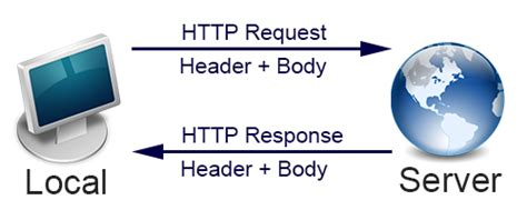 android http request data api v3 on android introduction codeproject