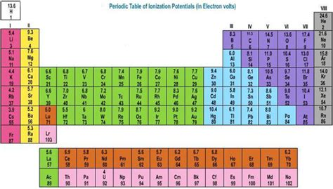 valence electrons periodic table facts about the periodic