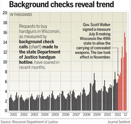 wisconsin background check wisconsin background checks reveal trend firearms