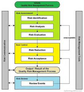 quality risk management in pharmaceuticals