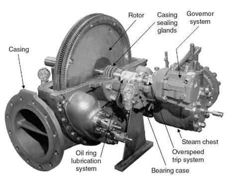 image result  turbine governor woodward tg actuator