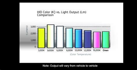 6000k color 9006 6000k 8000k 10000k 12000khid xenon light bulb ballast