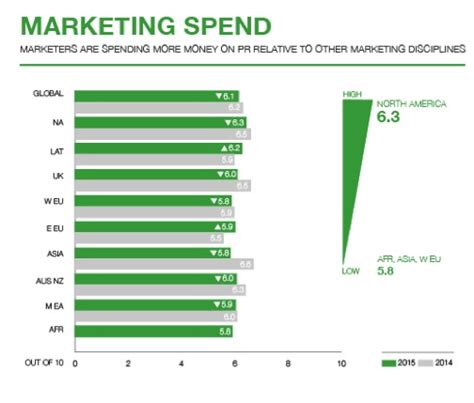how much do companies spend on content marketing how much money should you spend for a good pr firm