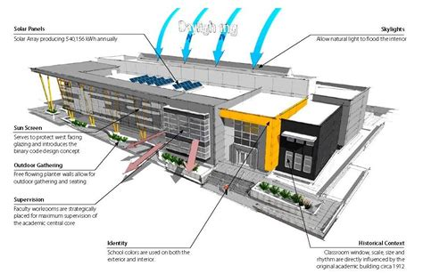 build diagram gallery of edison high school academic building darden