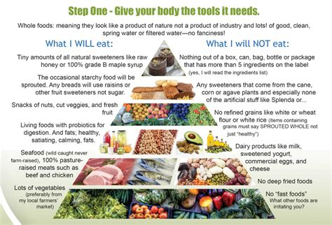 How For Detox Symptoms When Strictly Scd Diet by Weight Loss And Scd Diet