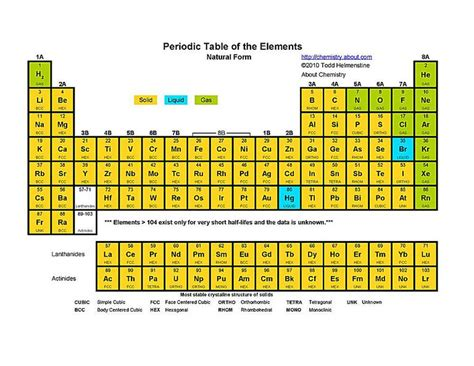 printable periodic table with melting and boiling points free printable periodic tables pdf