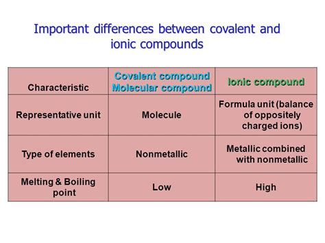 Difference Between Ionic And unit 04 chemical bonding ppt