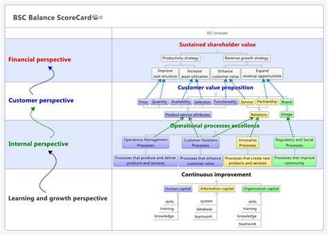 bsc balance scorecard xmind online library