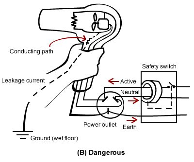 Hair Dryer Motor Circuit Diagram safety switches and rcds build