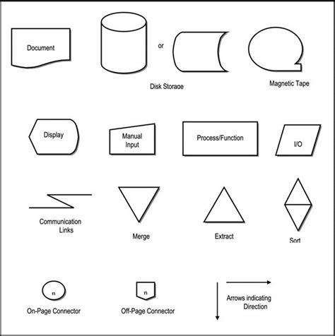 flowchart system symbol communicating via diagrams software investigation and