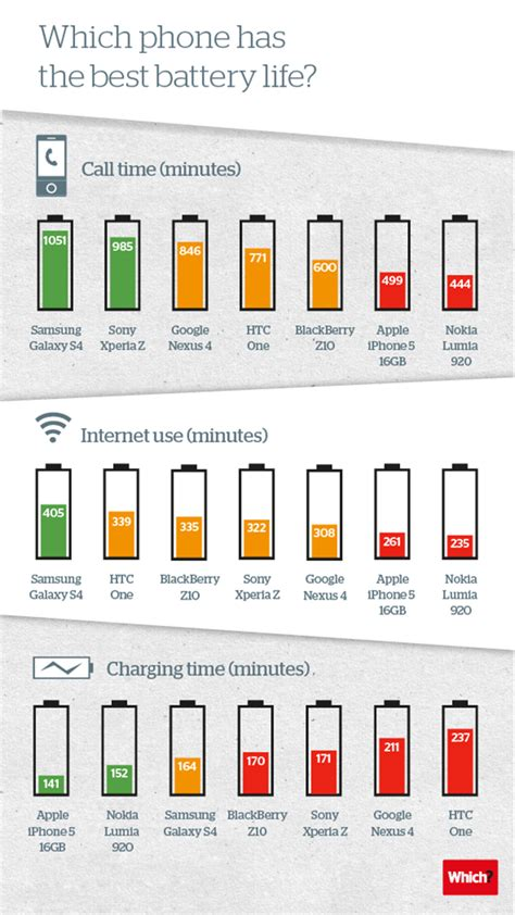 smartphone best battery infographic which high end smartphone offers the best