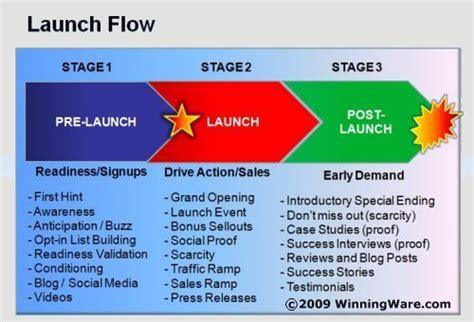 new product launch presentation template comment cr 233 er et lancer un infoproduit pour mon 233 tiser
