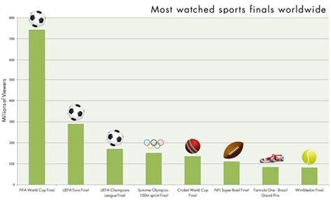fifaワールドカップの決勝が世界でダントツ1位の観戦人数 ライブドアニュース