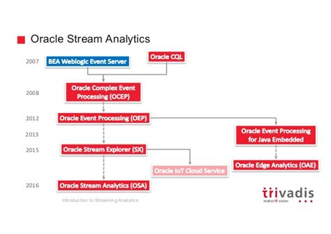 oracle pattern library introduction to streaming analytics