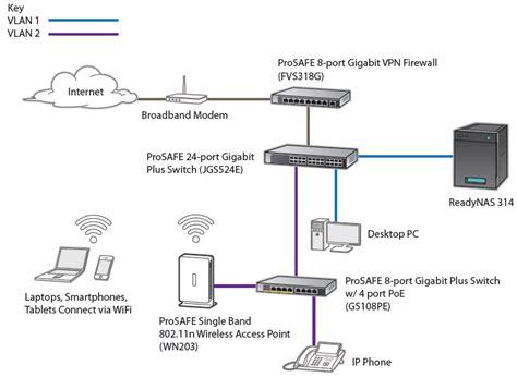 home gigabit network design netgear jgs516pe prosafe plus 16 port gigabit ethernet