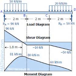solution to problem 408 shear and moment diagrams images