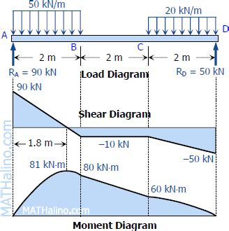 draw the shear and moment diagrams for the beam solution to problem 408 shear and moment diagrams