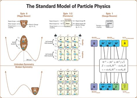 the origin of mass elementary particles and fundamental symmetries books where is new physics hiding and how can we find it