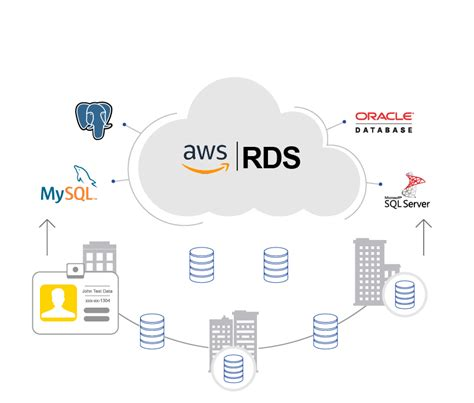 amazon database informatica cloud integration for amazon web services