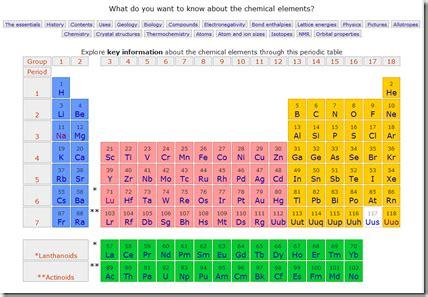 tavola periodica degli elementi di mendeleev la tavola periodica degli elementi di mendeleev in