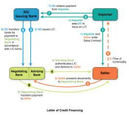 Trade Finance Letter Of Credit Process The Iig Companies Llc Innovative Financing Solutions