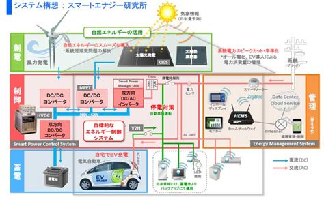smart home consortium working for open standard image gallery japan bets on embedded ee times